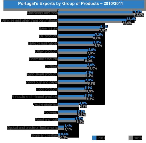 Viseu | Portugal Export
